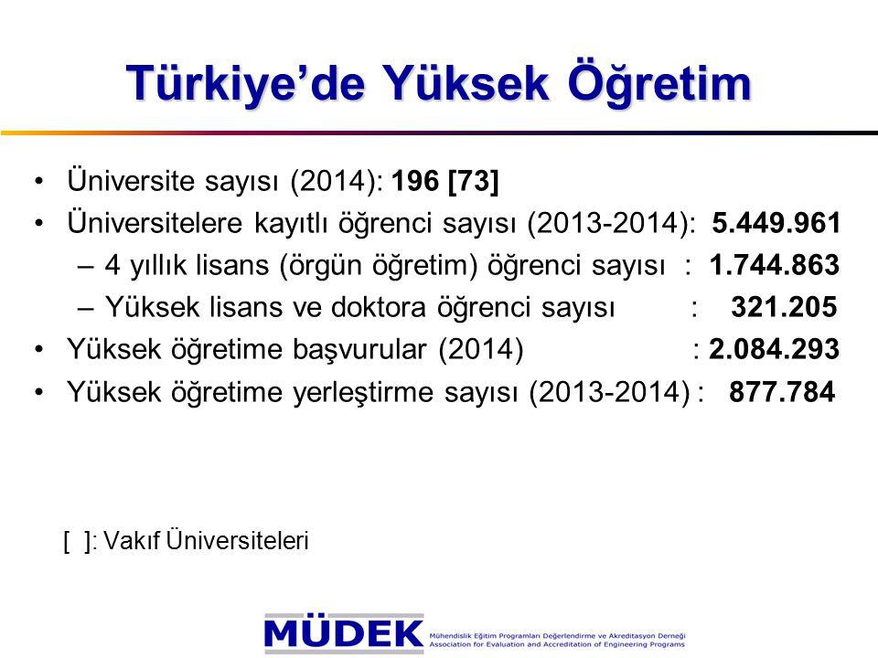 Türkiye'de Yüksek Öğretim Üniversite sayısı (2014): 196 [73] Üniversitelere kayıtlı öğrenci sayısı (2013-2014): 5.449.961 –4 yıllık lisans (örgün öğre