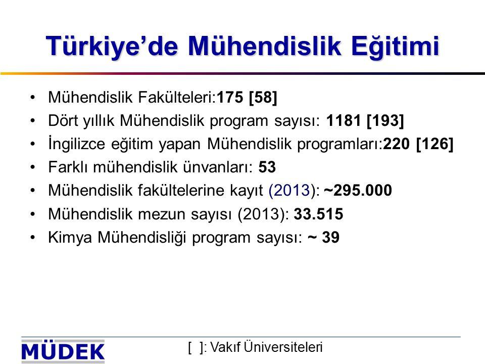 Türkiye'de Mühendislik Eğitimi Mühendislik Fakülteleri:175 [58] Dört yıllık Mühendislik program sayısı: 1181 [193] İngilizce eğitim yapan Mühendislik