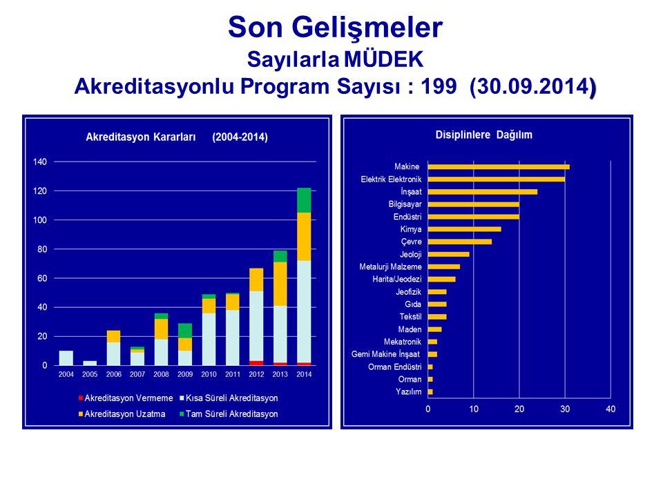 ) Son Gelişmeler Sayılarla MÜDEK Akreditasyonlu Program Sayısı : 199 (30.09.2014)