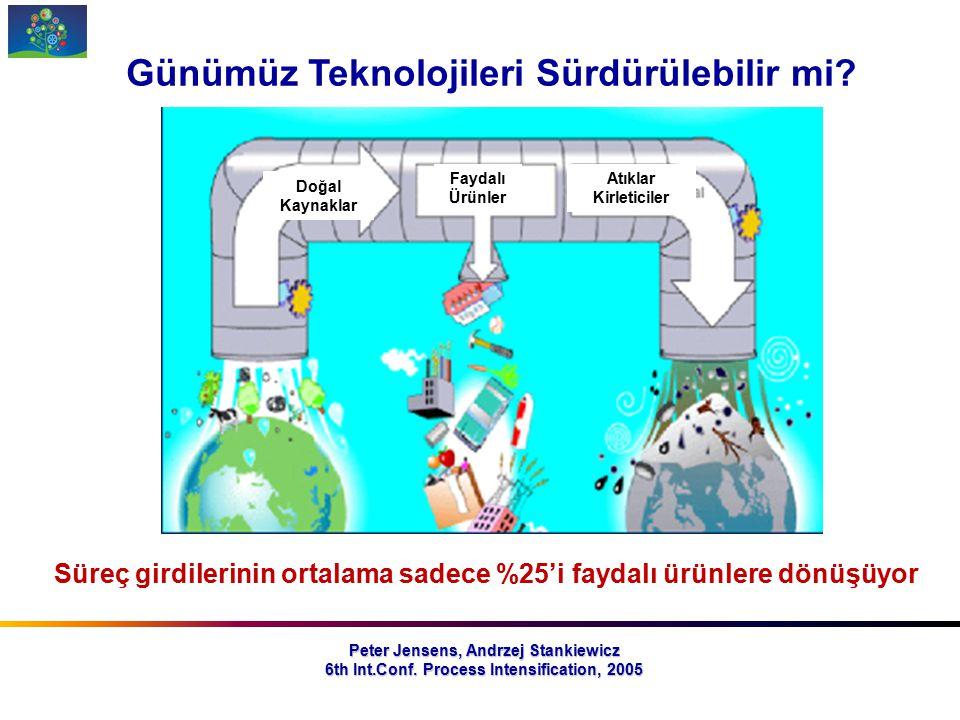 Peter Jensens, Andrzej Stankiewicz 6th Int.Conf. Process Intensification, 2005 Günümüz Teknolojileri Sürdürülebilir mi? Süreç girdilerinin ortalama sa