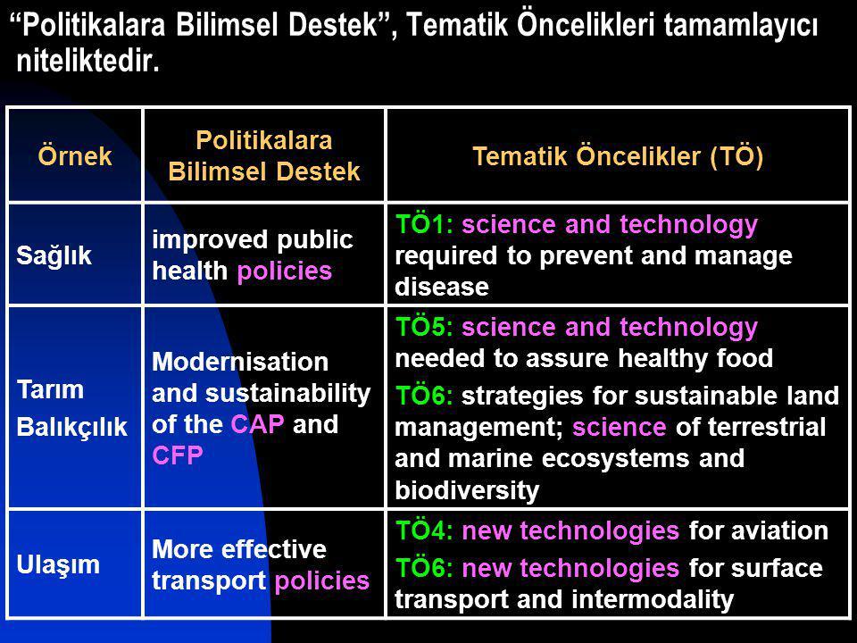 Politikalara Bilimsel Destek , Tematik Öncelikleri tamamlayıcı niteliktedir.