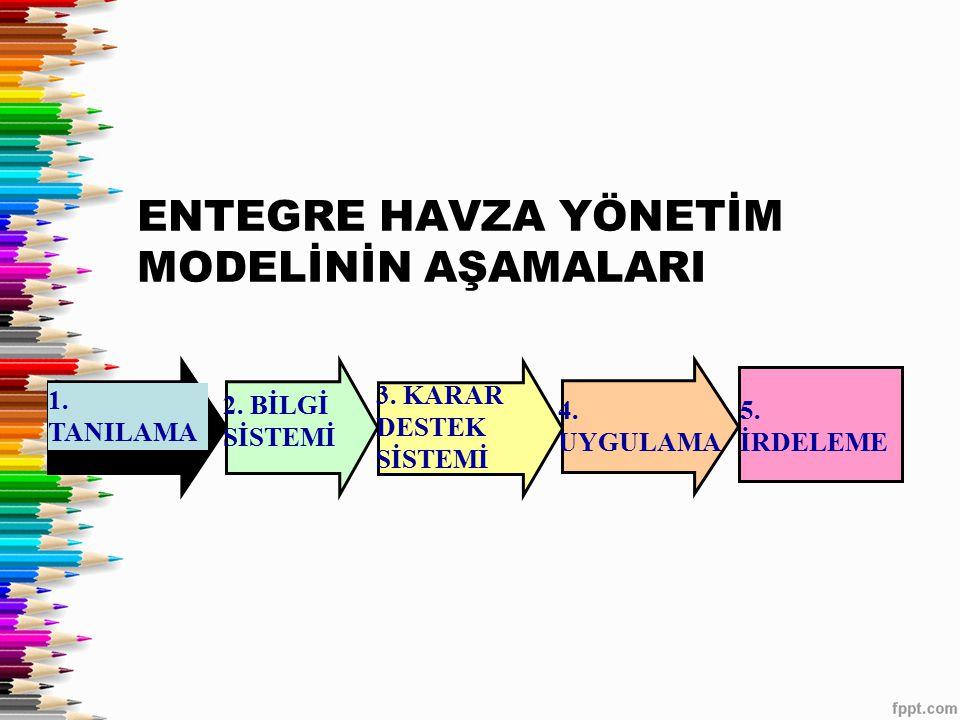 1.TANILAMA 2. BİLGİ SİSTEMİ 3. KARAR DESTEK SİSTEMİ 4.