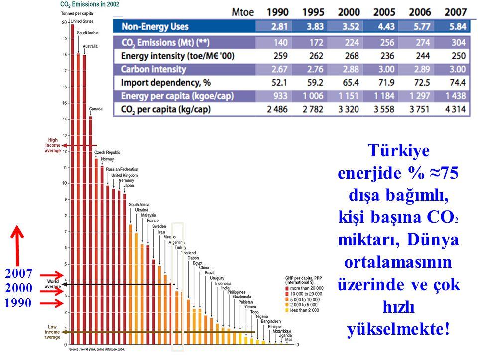 1990 2007 2000 Türkiye enerjide % ≈75 dışa bağımlı, kişi başına CO 2 miktarı, Dünya ortalamasının üzerinde ve çok hızlı yükselmekte!