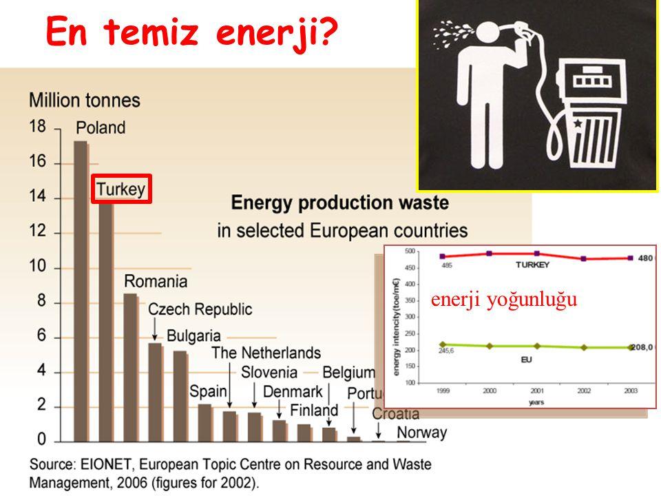 En temiz enerji? enerji yoğunluğu