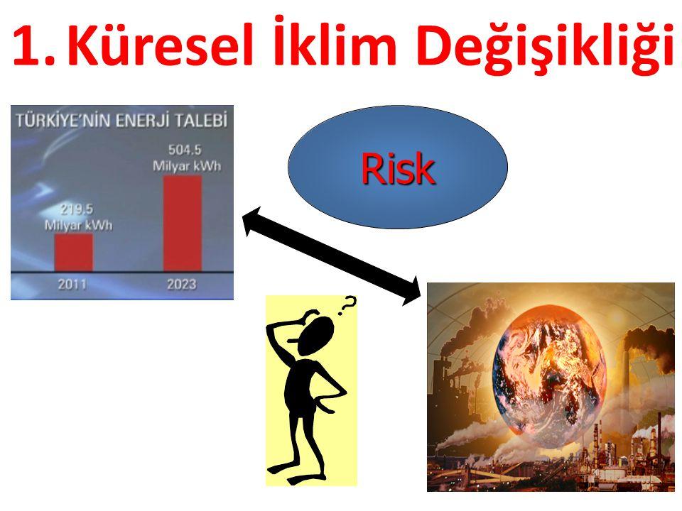 Risk 1.Küresel İklim Değişikliği