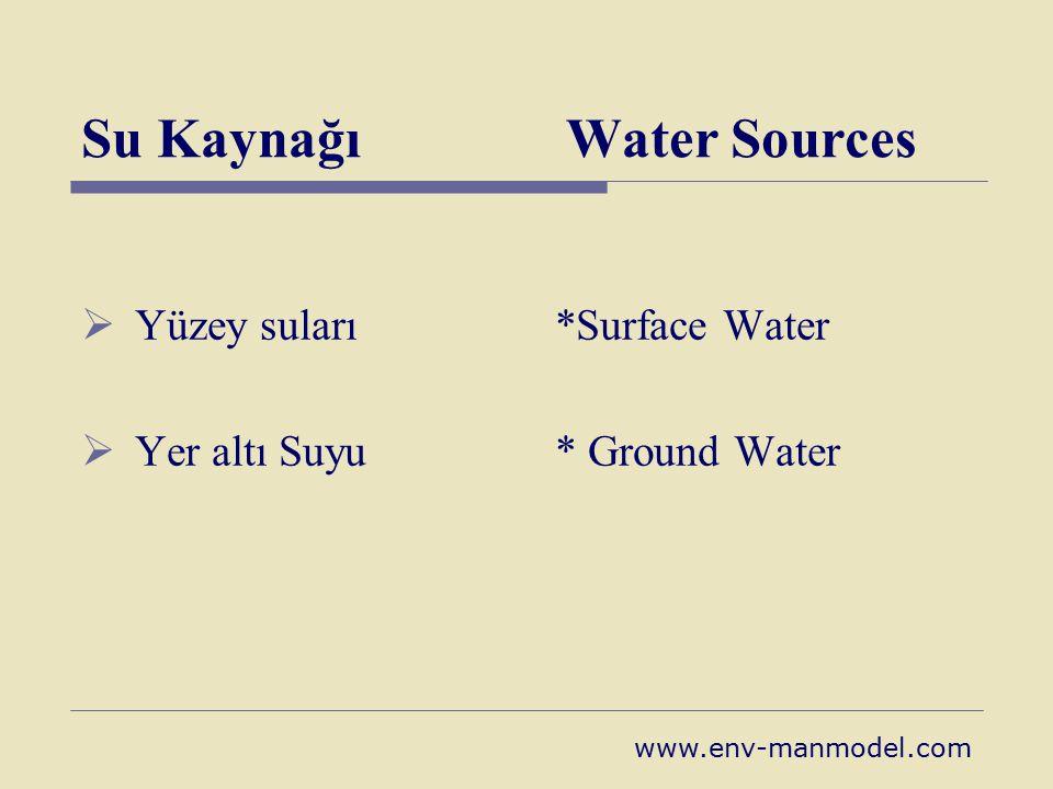 Su Kaynağı Water Sources  Yüzey suları *Surface Water  Yer altı Suyu * Ground Water www.env-manmodel.com