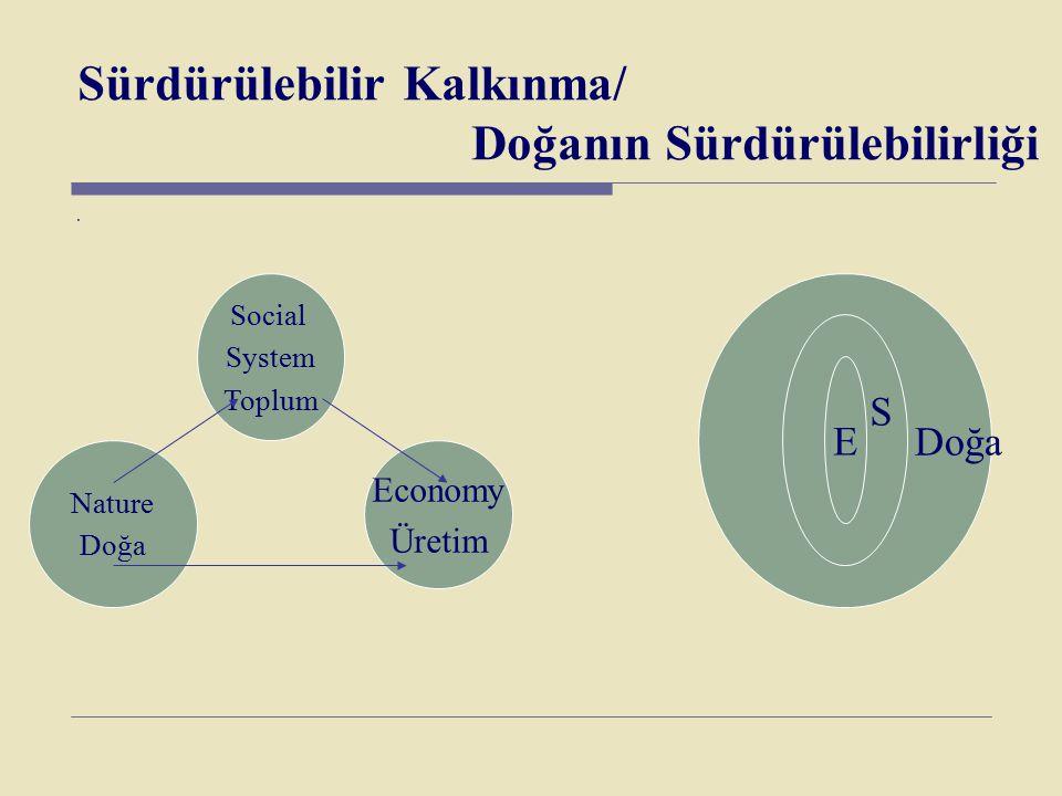 Sürdürülebilir Kalkınma/ Doğanın Sürdürülebilirliği. Social System Toplum Nature Doğa Economy Üretim Doğa S E