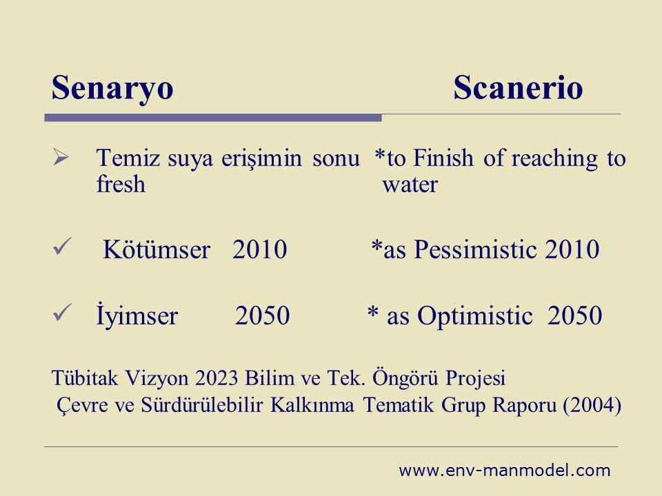 Senaryo Scanerio  Temiz suya erişimin sonu *to Finish of reaching to fresh water Kötümser 2010 *as Pessimistic 2010 İyimser 2050 * as Optimistic 2050