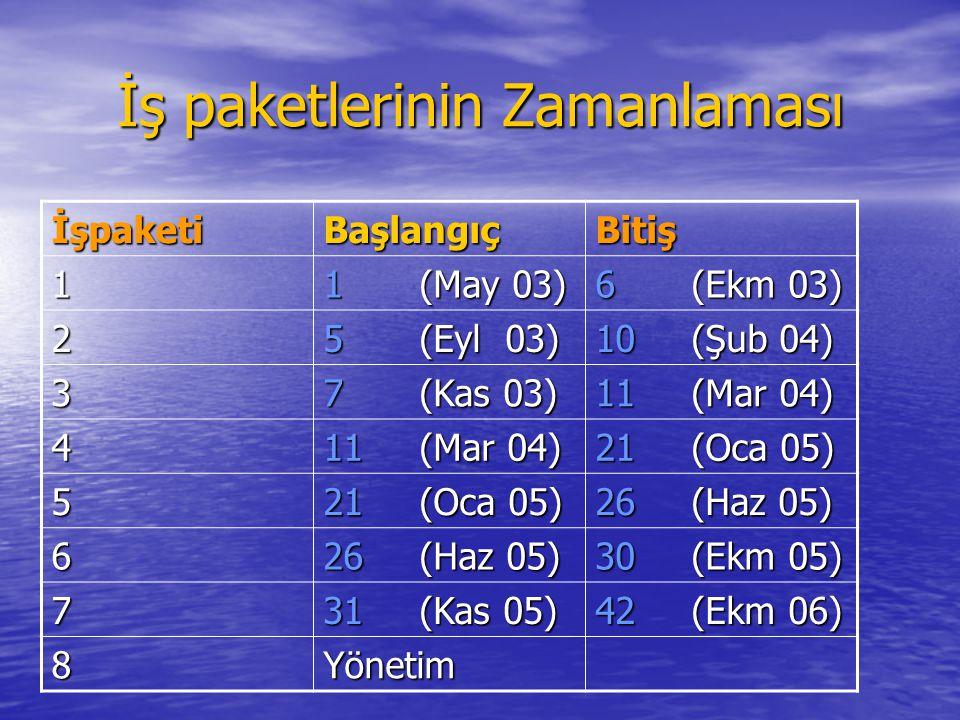 İş paketlerinin Zamanlaması İşpaketiBaşlangıçBitiş 1 1(May 03) 6(Ekm 03) 2 5(Eyl 03) 10(Şub 04) 3 7(Kas 03) 11(Mar 04) 4 21(Oca 05) 5 26 (Haz 05) 6 30 (Ekm 05) 7 31(Kas 05) 42 (Ekm 06) 8Yönetim