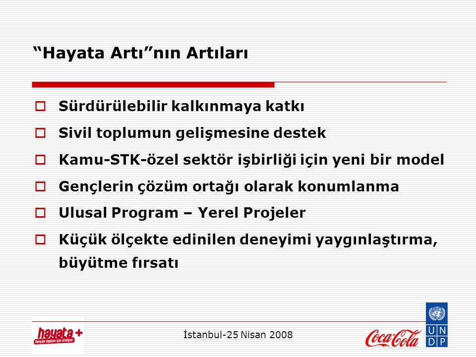 İstanbul-25 Nisan 2008 Hayata Artı nın Artıları  Sürdürülebilir kalkınmaya katkı  Sivil toplumun gelişmesine destek  Kamu-STK-özel sektör işbirliği için yeni bir model  Gençlerin çözüm ortağı olarak konumlanma  Ulusal Program – Yerel Projeler  Küçük ölçekte edinilen deneyimi yaygınlaştırma, büyütme fırsatı