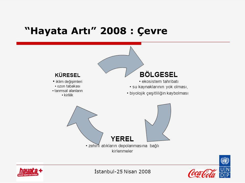 İstanbul-25 Nisan 2008 Hayata Artı 2008 : Çevre BÖLGESEL ekosistem tahribatı su kaynaklarının yok olması, biyolojik çeşitliliğin kaybolması YEREL zehirli atıkların depolanmasına bağlı kirlenmeler KÜRESEL iklim değişimleri ozon tabakası tarımsal alanların kirlilik
