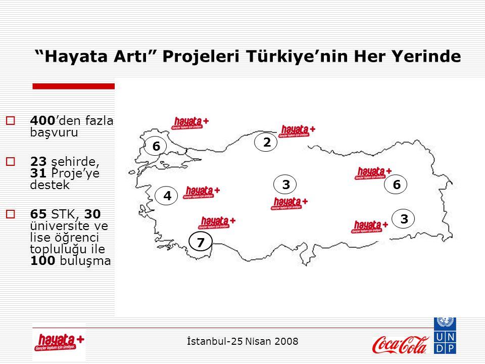 İstanbul-25 Nisan 2008 Hayata Artı Projeleri Türkiye'nin Her Yerinde 6 7 4 3 3 2 6  400'den fazla başvuru  23 şehirde, 31 Proje'ye destek  65 STK, 30 üniversite ve lise öğrenci topluluğu ile 100 buluşma 3