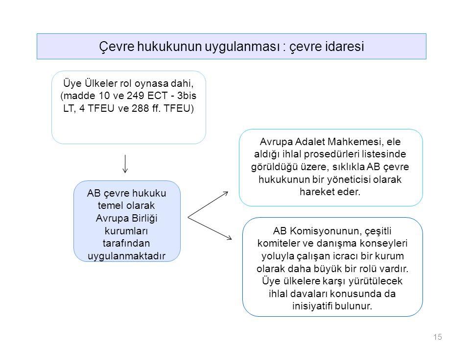 AB çevre hukuku temel olarak Avrupa Birliği kurumları tarafından uygulanmaktadır Üye Ülkeler rol oynasa dahi, (madde 10 ve 249 ECT - 3bis LT, 4 TFEU ve 288 ff.