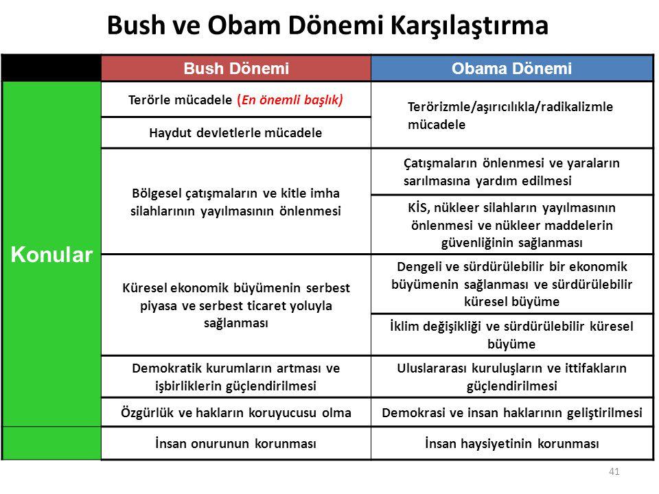 41 Bush DönemiObama Dönemi Konular Terörle mücadele (En önemli başlık) Terörizmle/aşırıcılıkla/radikalizmle mücadele Haydut devletlerle mücadele Bölge