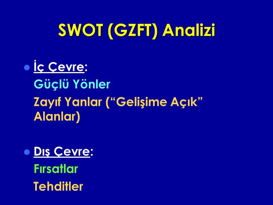 SWOT (GZFT) Analizi İç Çevre: Güçlü Yönler Zayıf Yanlar ( Gelişime Açık Alanlar) Dış Çevre: Fırsatlar Tehditler