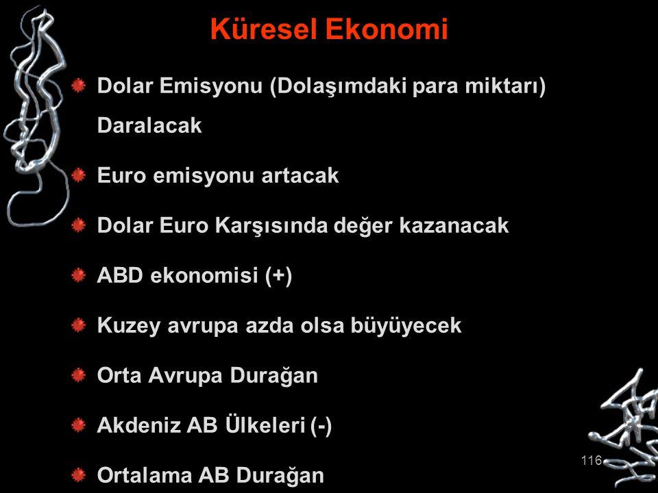 116 Küresel Ekonomi Dolar Emisyonu (Dolaşımdaki para miktarı) Daralacak Euro emisyonu artacak Dolar Euro Karşısında değer kazanacak ABD ekonomisi (+)