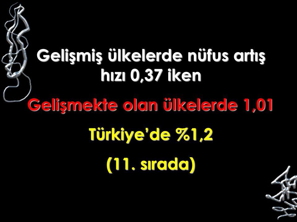 Gelişmiş ülkelerde nüfus artış hızı 0,37 iken Gelişmekte olan ülkelerde 1,01 Türkiye'de %1,2 (11. sırada)