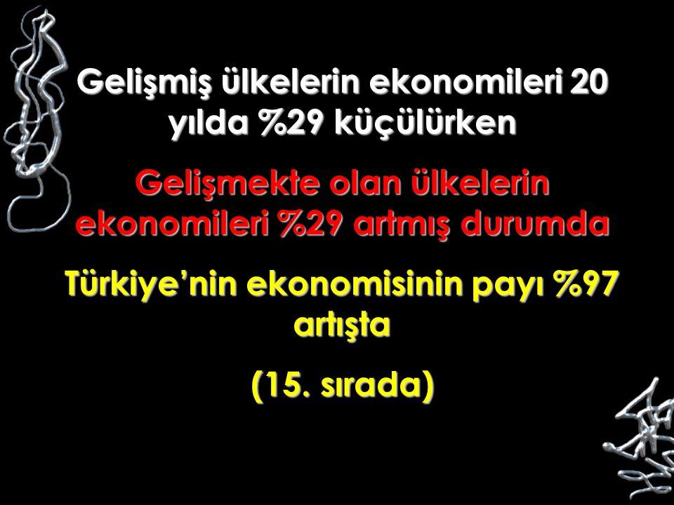 Gelişmiş ülkelerin ekonomileri 20 yılda %29 küçülürken Gelişmekte olan ülkelerin ekonomileri %29 artmış durumda Türkiye'nin ekonomisinin payı %97 artı