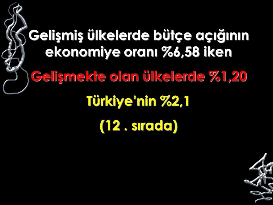 Gelişmiş ülkelerde bütçe açığının ekonomiye oranı %6,58 iken Gelişmekte olan ülkelerde %1,20 Türkiye'nin %2,1 (12. sırada)