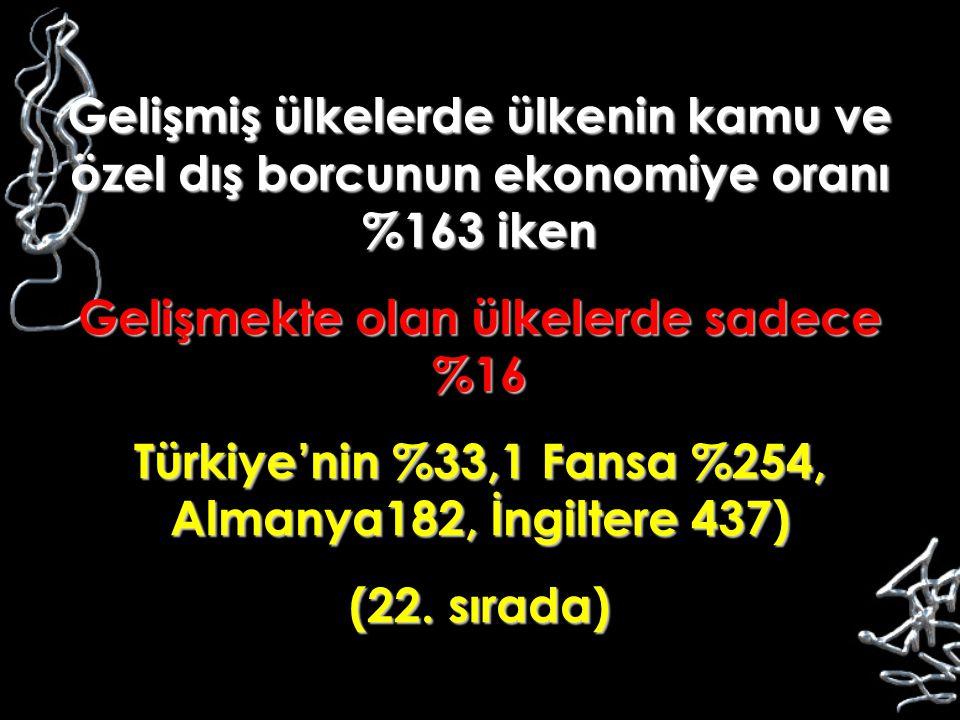 Gelişmiş ülkelerde ülkenin kamu ve özel dış borcunun ekonomiye oranı %163 iken Gelişmekte olan ülkelerde sadece %16 Türkiye'nin %33,1 Fansa %254, Alma