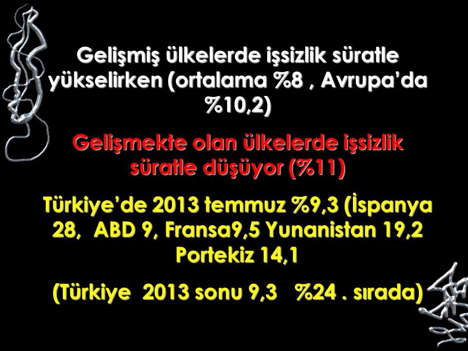 Gelişmiş ülkelerde işsizlik süratle yükselirken (ortalama %8, Avrupa'da %10,2) Gelişmekte olan ülkelerde işsizlik süratle düşüyor (%11) Türkiye'de 201
