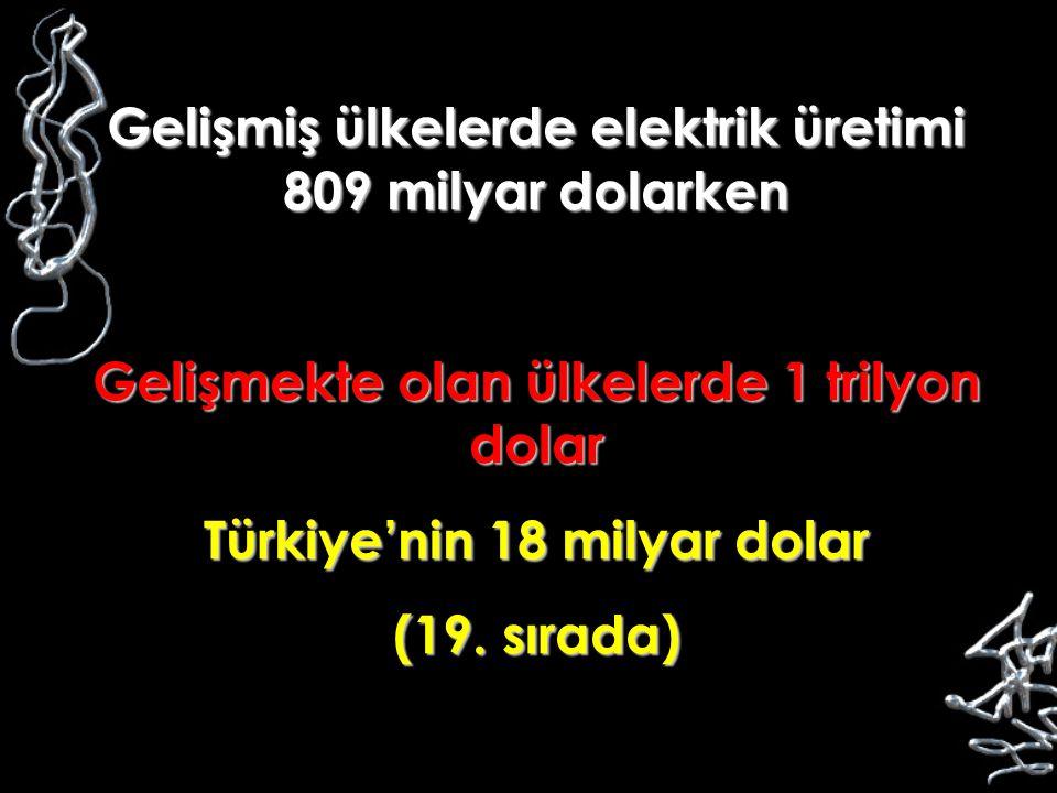 Gelişmiş ülkelerde elektrik üretimi 809 milyar dolarken Gelişmekte olan ülkelerde 1 trilyon dolar Türkiye'nin 18 milyar dolar (19. sırada)