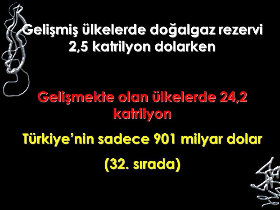 Gelişmiş ülkelerde doğalgaz rezervi 2,5 katrilyon dolarken Gelişmekte olan ülkelerde 24,2 katrilyon Türkiye'nin sadece 901 milyar dolar (32. sırada)