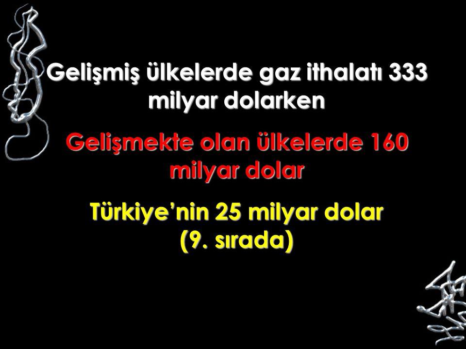 Gelişmiş ülkelerde gaz ithalatı 333 milyar dolarken Gelişmekte olan ülkelerde 160 milyar dolar Türkiye'nin 25 milyar dolar (9. sırada)