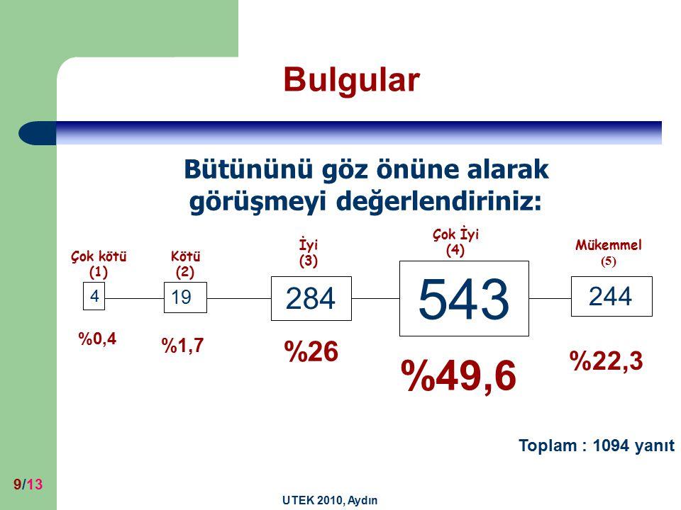 UTEK 2010, Aydın 9/13 Bütününü göz önüne alarak görüşmeyi değerlendiriniz: Bulgular Mükemmel (5) Çok İyi (4) İyi (3) Kötü (2) Çok kötü (1) 4 %0,4 %1,7 %26 %49,6 %22,3 19 284 543 244 Toplam : 1094 yanıt