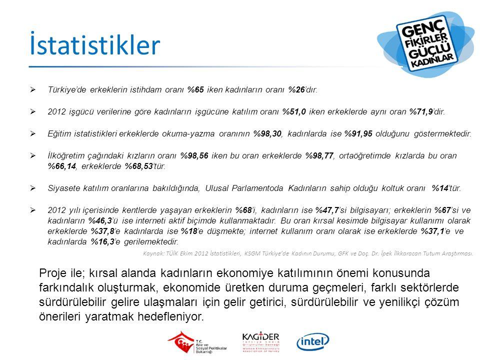 İstatistikler  Türkiye'de erkeklerin istihdam oranı %65 iken kadınların oranı %26'dır.