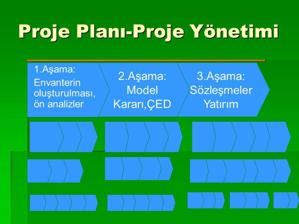 3.Aşama: Sözleşmeler Yatırım Proje Planı-Proje Yönetimi 2.Aşama: Model Kararı,ÇED 1.Aşama: Envanterin oluşturulması, ön analizler