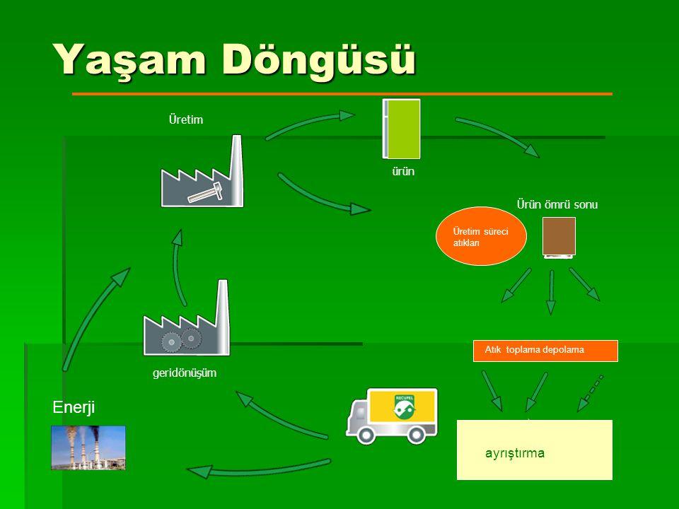 Yaşam Döngüsü Ürün ömrü sonu ürün Sorting geridönüşüm Üretim Üretim süreci atıkları Atık toplama depolama ayrıştırma Enerji