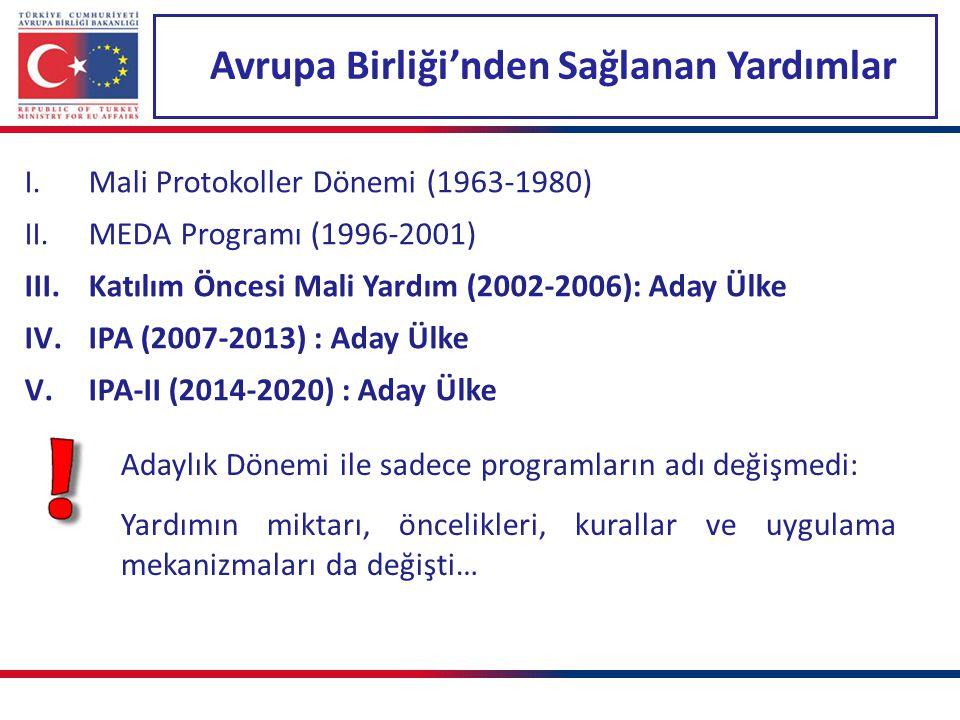 Bölgesel Rekabet Edebilirlik Programı (2007-2013) Hedef bölge: Kişi başına düşen milli geliri Türkiye ortalamasının % 75'inin altında kalan bölgelere odaklanılmaktadır.