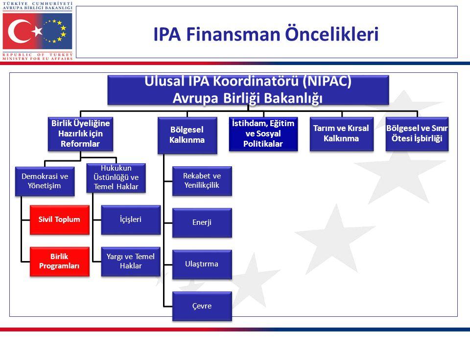 Rekabet Edebilirlik ve Yenilikçilik Programı (2014-2020) Toplam AB Fonu: 344,4 milyon avro - Özel Sektör Gelişimi İmalat Sanayi Hizmet & Yaratıcı Sanayiler - Bilim, Teknoloji ve Yenilikçilik Araştırma ve Geliştirme Teknoloji Transferi ve Ticarileştirme Hedef bölge: Tüm Türkiye Hedef kitle: Kamu kurumları/ajansları, iş ve işletme destekleme kuruluşları/merkezleri, OSB'lerin yönetici otoriteleri, ulusal ve yerel sanayi ve ticaret odaları, birlikler, dernekler vs.