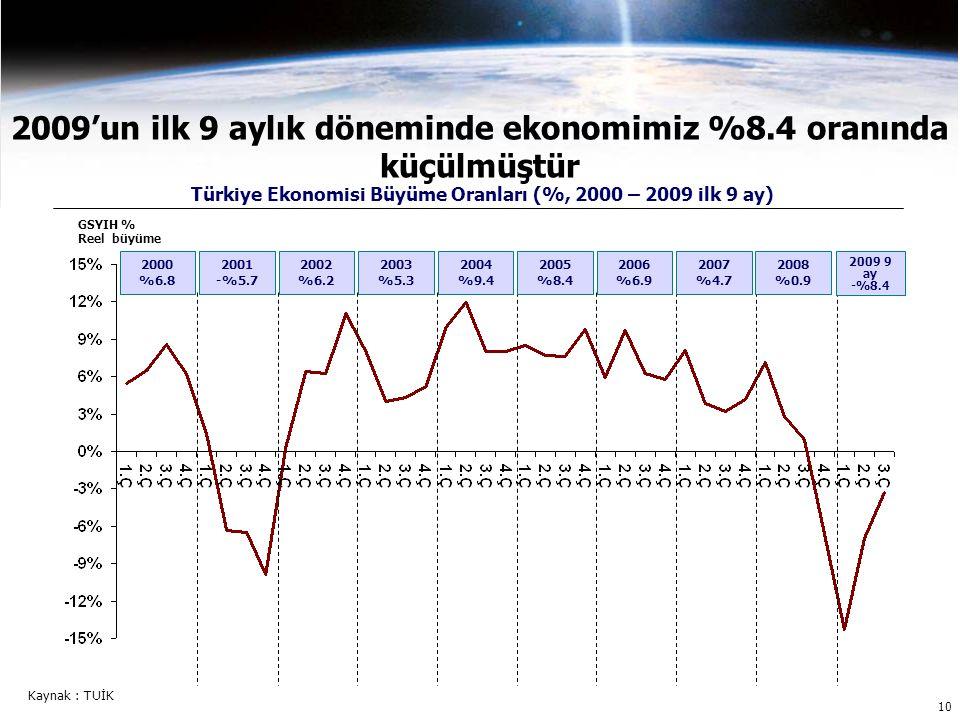 10 2009'un ilk 9 aylık döneminde ekonomimiz %8.4 oranında küçülmüştür GSYIH % Reel büyüme Türkiye Ekonomisi Büyüme Oranları (%, 2000 – 2009 ilk 9 ay) 2000 %6.8 2001 -%5.7 2002 %6.2 2003 %5.3 2004 %9.4 2005 %8.4 2006 %6.9 2007 %4.7 2008 %0.9 2009 9 ay -%8.4 Kaynak : TUİK