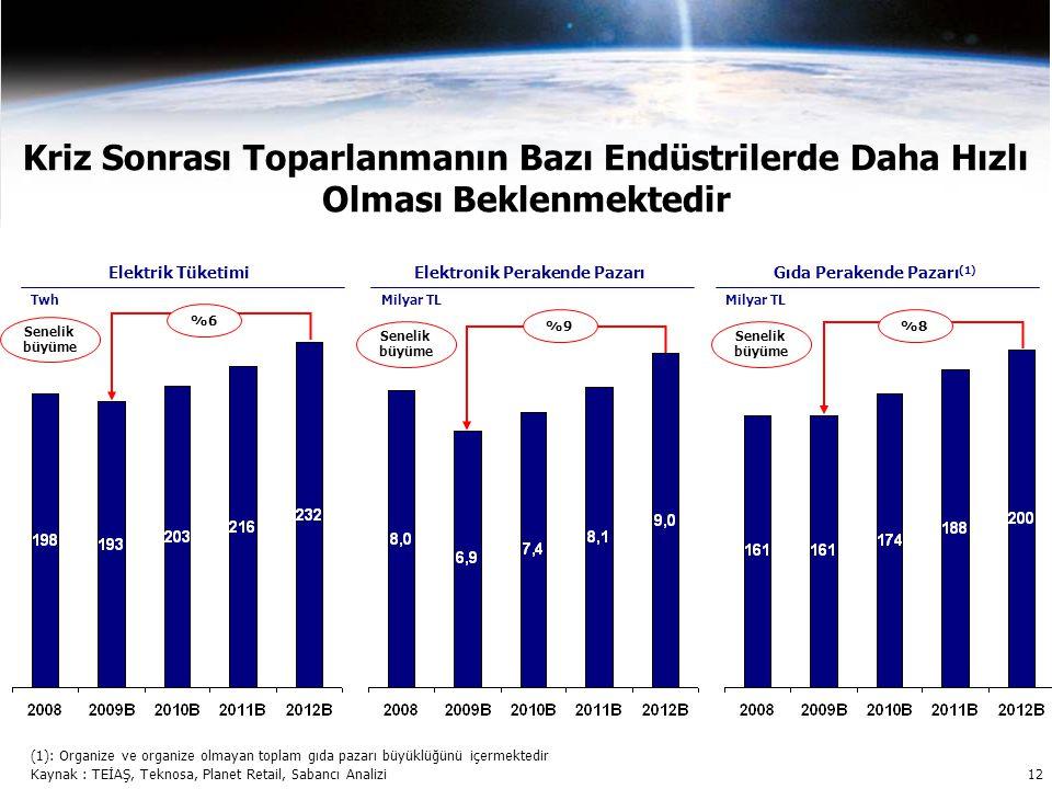 Kriz Sonrası Toparlanmanın Bazı Endüstrilerde Daha Hızlı Olması Beklenmektedir Elektrik Tüketimi Twh Elektronik Perakende Pazarı Milyar TL Gıda Perakende Pazarı (1) Milyar TL %6 Senelik büyüme %9 Senelik büyüme %8 Senelik büyüme (1): Organize ve organize olmayan toplam gıda pazarı büyüklüğünü içermektedir Kaynak : TEİAŞ, Teknosa, Planet Retail, Sabancı Analizi 12
