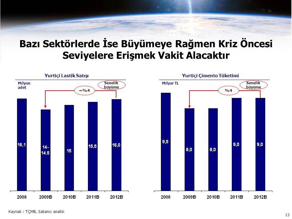 Bazı Sektörlerde İse Büyümeye Rağmen Kriz Öncesi Seviyelere Erişmek Vakit Alacaktır Yurtiçi Çimento Tüketimi Milyar TL %4 Senelik büyüme Kaynak : TÇMB, Sabancı analizi Yurtiçi Lastik Satışı Milyon adet ~%4 Senelik büyüme 13