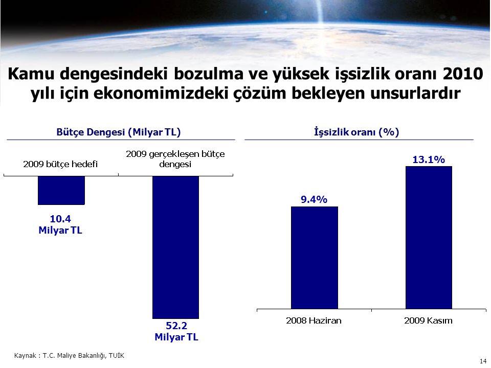 Kamu dengesindeki bozulma ve yüksek işsizlik oranı 2010 yılı için ekonomimizdeki çözüm bekleyen unsurlardır 10.4 Milyar TL 52.2 Milyar TL 9.4% 13.1% Bütçe Dengesi (Milyar TL)İşsizlik oranı (%) Kaynak : T.C.