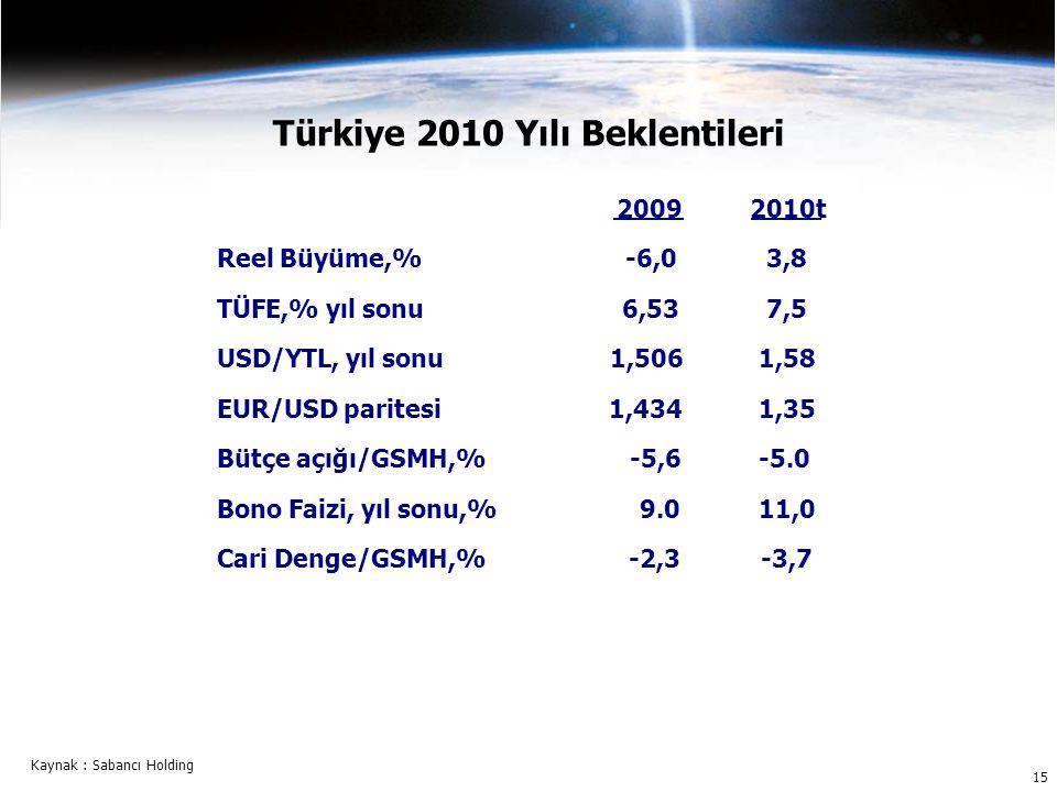 15 Türkiye 2010 Yılı Beklentileri Kaynak : Sabancı Holding 2009t 2009 Reel Büyüme,%-6,0 TÜFE,% yıl sonu6,53 USD/YTL, yıl sonu1,506 EUR/USD paritesi1,434 Bütçe açığı/GSMH,%-5,6 Bono Faizi, yıl sonu,%9.0 Cari Denge/GSMH,%-2,3 2010t 3,8 7,5 1,58 1,35 -5.0 11,0 -3,7