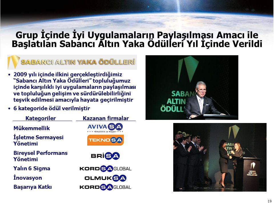 19 Grup İçinde İyi Uygulamaların Paylaşılması Amacı ile Başlatılan Sabancı Altın Yaka Ödülleri Yıl İçinde Verildi 2009 yılı içinde ilkini gerçekleştirdiğimiz Sabancı Altın Yaka Ödülleri topluluğumuz içinde karşılıklı iyi uygulamaların paylaşılması ve topluluğun gelişim ve sürdürülebilirliğini teşvik edilmesi amacıyla hayata geçirilmiştir 6 kategoride ödül verilmiştir Başarıya Katkı İşletme Sermayesi Yönetimi Mükemmellik Bireysel Performans Yönetimi Yalın 6 Sigma İnovasyon KategorilerKazanan firmalar