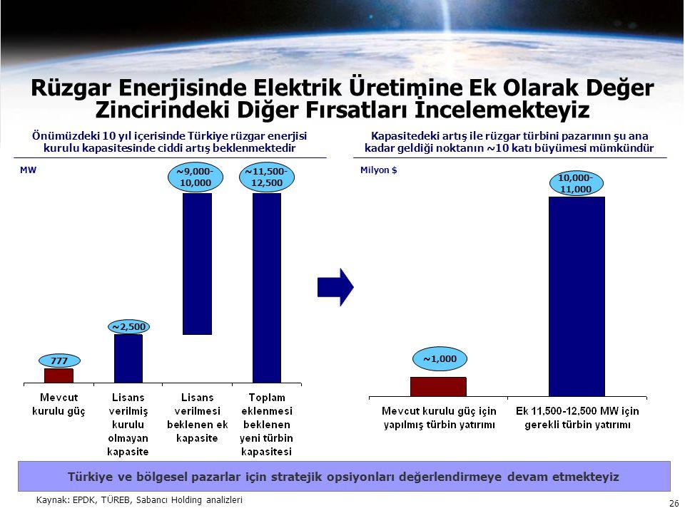 Rüzgar Enerjisinde Elektrik Üretimine Ek Olarak Değer Zincirindeki Diğer Fırsatları İncelemekteyiz 777 ~2,500 ~11,500- 12,500 ~9,000- 10,000 Önümüzdeki 10 yıl içerisinde Türkiye rüzgar enerjisi kurulu kapasitesinde ciddi artış beklenmektedir ~1,000 10,000- 11,000 Türkiye ve bölgesel pazarlar için stratejik opsiyonları değerlendirmeye devam etmekteyiz MWMilyon $ Kapasitedeki artış ile rüzgar türbini pazarının şu ana kadar geldiği noktanın ~10 katı büyümesi mümkündür 26 Kaynak: EPDK, TÜREB, Sabancı Holding analizleri
