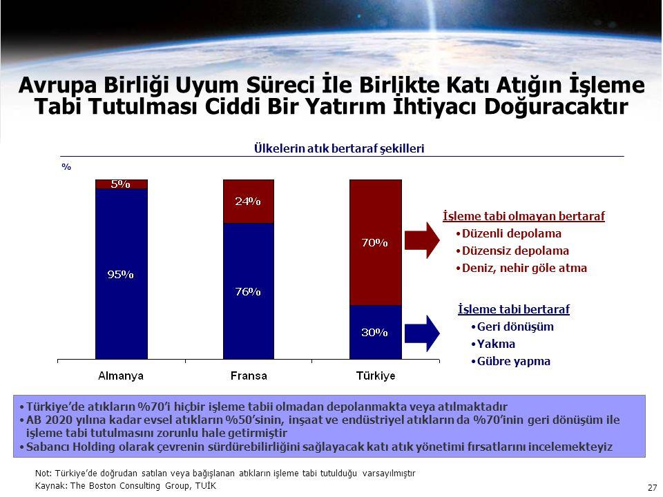 Avrupa Birliği Uyum Süreci İle Birlikte Katı Atığın İşleme Tabi Tutulması Ciddi Bir Yatırım İhtiyacı Doğuracaktır 27 İşleme tabi olmayan bertaraf Düzenli depolama Düzensiz depolama Deniz, nehir göle atma İşleme tabi bertaraf Geri dönüşüm Yakma Gübre yapma Ülkelerin atık bertaraf şekilleri Türkiye'de atıkların %70'i hiçbir işleme tabii olmadan depolanmakta veya atılmaktadır AB 2020 yılına kadar evsel atıkların %50'sinin, inşaat ve endüstriyel atıkların da %70'inin geri dönüşüm ile işleme tabi tutulmasını zorunlu hale getirmiştir Sabancı Holding olarak çevrenin sürdürebilirliğini sağlayacak katı atık yönetimi fırsatlarını incelemekteyiz Not: Türkiye'de doğrudan satılan veya bağışlanan atıkların işleme tabi tutulduğu varsayılmıştır Kaynak: The Boston Consulting Group, TUİK %