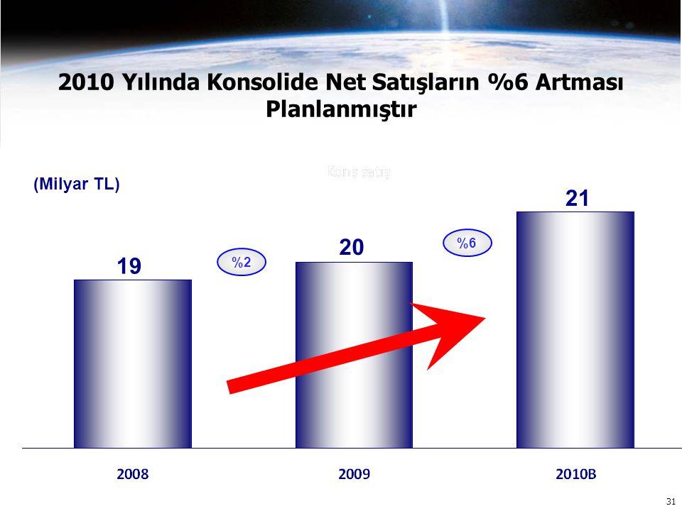 31 2010 Yılında Konsolide Net Satışların %6 Artması Planlanmıştır 20 21 19 (Milyar TL) %2 %6