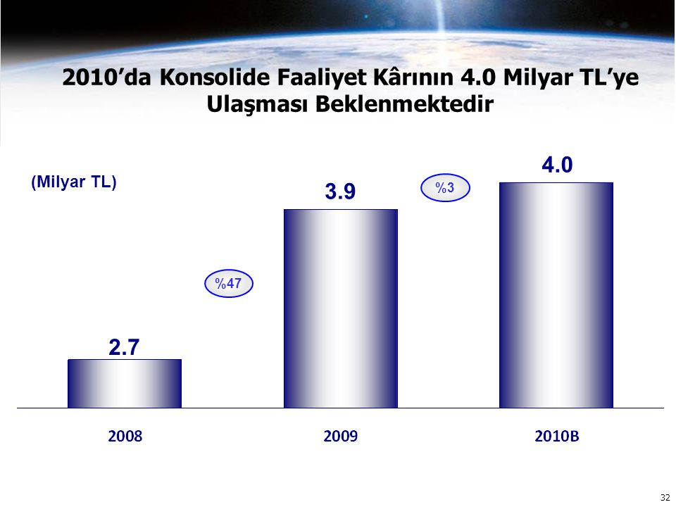 32 2010'da Konsolide Faaliyet Kârının 4.0 Milyar TL'ye Ulaşması Beklenmektedir 3.9 4.0 2.7 (Milyar TL) %47 %3