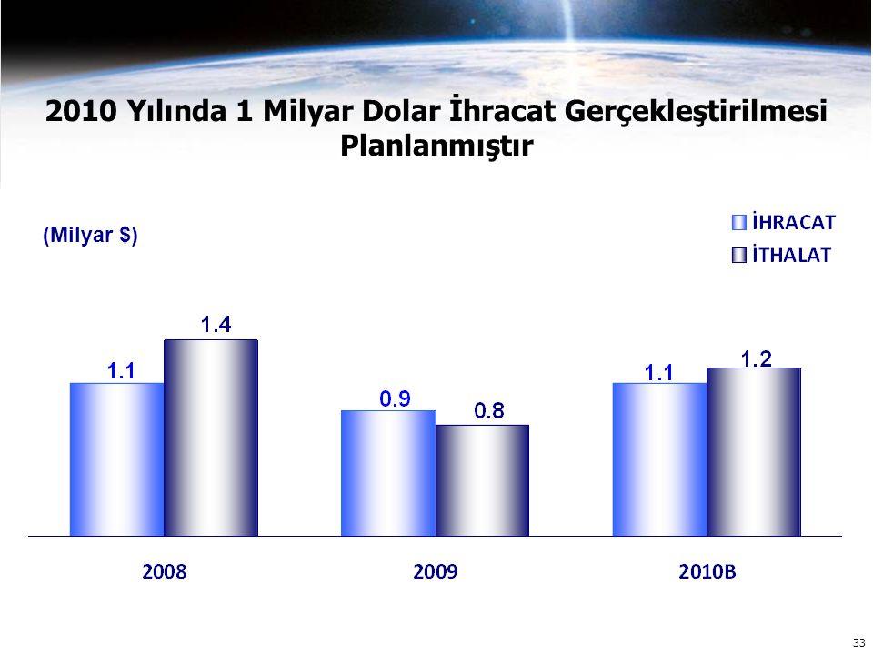33 2010 Yılında 1 Milyar Dolar İhracat Gerçekleştirilmesi Planlanmıştır (Milyar $)