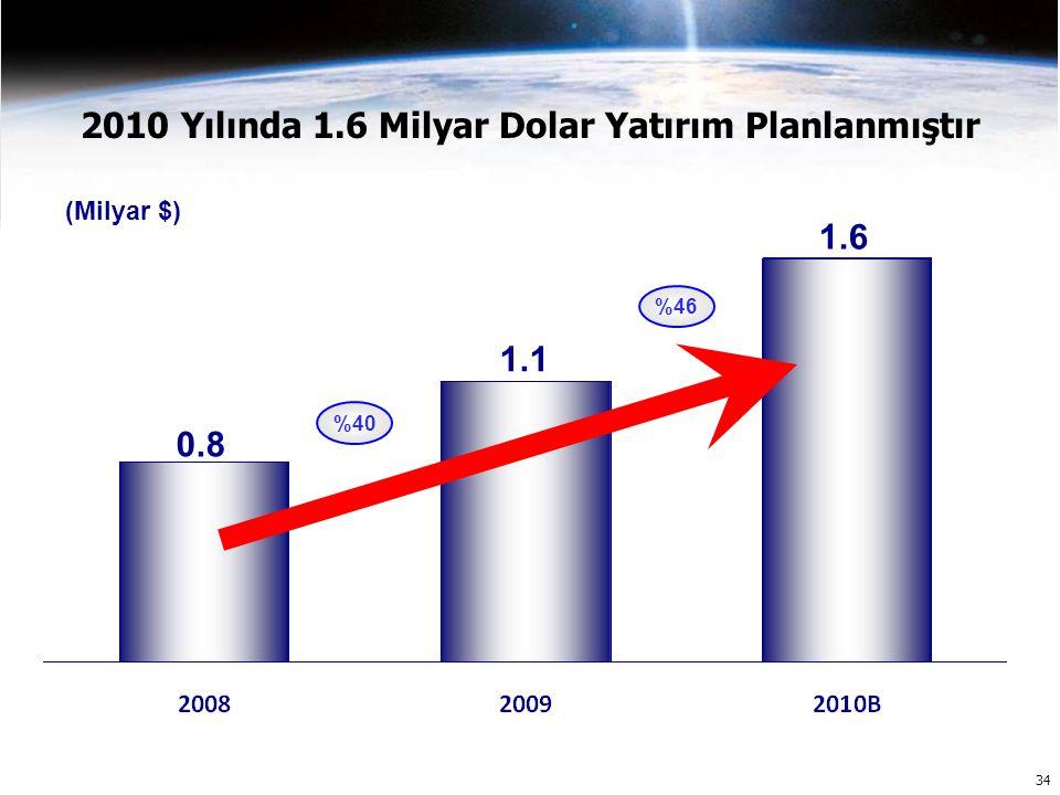 34 2010 Yılında 1.6 Milyar Dolar Yatırım Planlanmıştır 1.1 1.6 0.8 (Milyar $) %40 %46