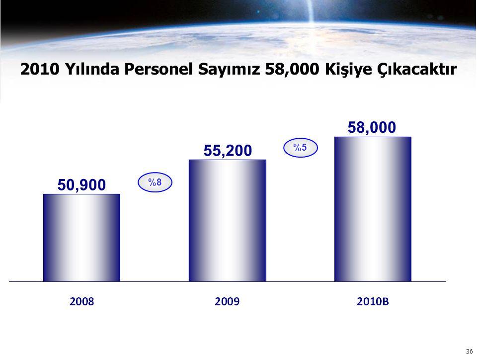 36 2010 Yılında Personel Sayımız 58,000 Kişiye Çıkacaktır 50,900 55,200 58,000 %8 %5