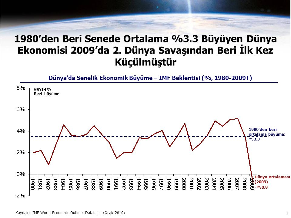 4 1980'den Beri Senede Ortalama %3.3 Büyüyen Dünya Ekonomisi 2009'da 2.