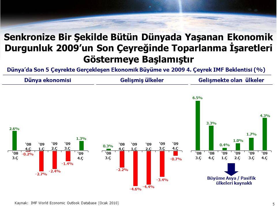 0.3% -2.2% -4.4% -3.4% '08 3.Ç '09 1.Ç '09 3.Ç -4.6% '09 2.Ç Senkronize Bir Şekilde Bütün Dünyada Yaşanan Ekonomik Durgunluk 2009'un Son Çeyreğinde Toparlanma İşaretleri Göstermeye Başlamıştır Dünya'da Son 5 Çeyrekte Gerçekleşen Ekonomik Büyüme ve 2009 4.