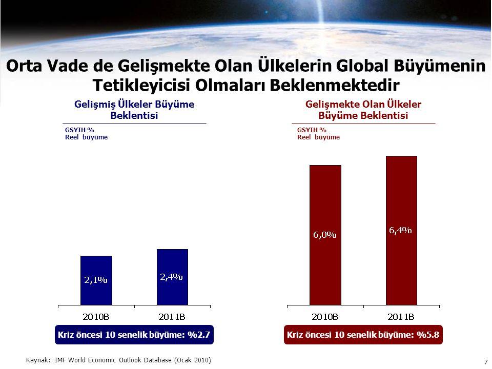 Orta Vade de Gelişmekte Olan Ülkelerin Global Büyümenin Tetikleyicisi Olmaları Beklenmektedir Gelişmiş Ülkeler Büyüme Beklentisi Gelişmekte Olan Ülkeler Büyüme Beklentisi Kaynak: IMF World Economic Outlook Database (Ocak 2010) GSYIH % Reel büyüme 7 Kriz öncesi 10 senelik büyüme: %2.7Kriz öncesi 10 senelik büyüme: %5.8